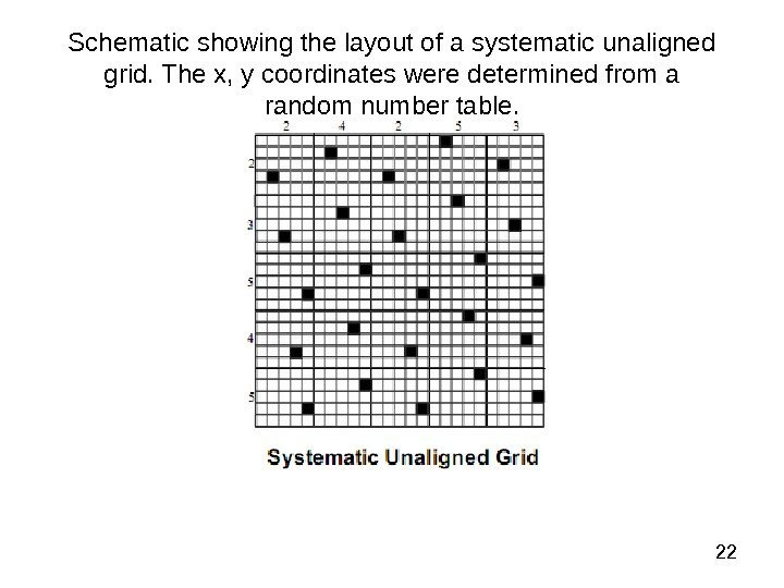 22 Schematic showing the layout of a systematic unaligned grid. The x, y