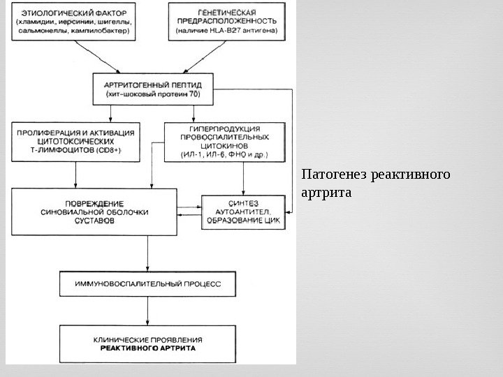 Клиника ювенильного ревматоидного артрита