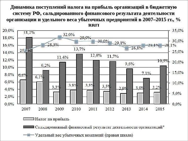 Налог на прибыль в бюджетных предприятиях 4 фсс 2017 год скачать