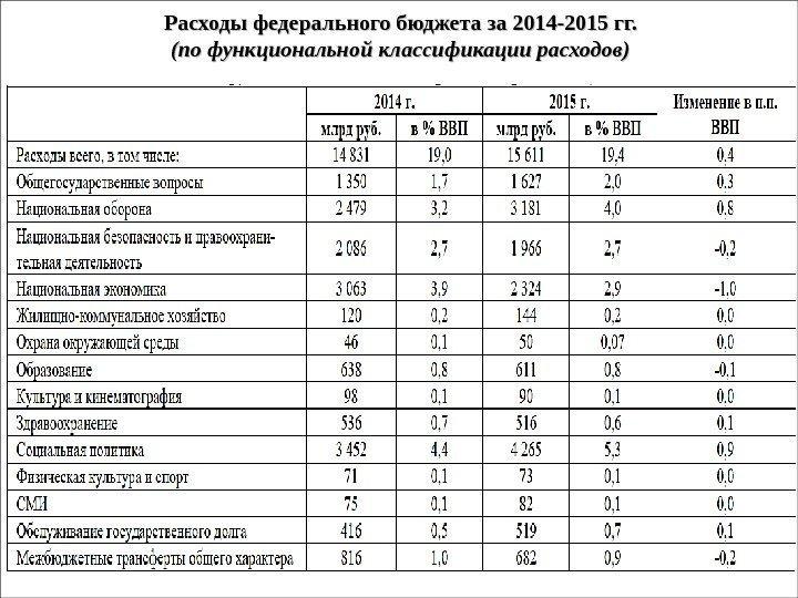 Бюджетная система рф isficinfo