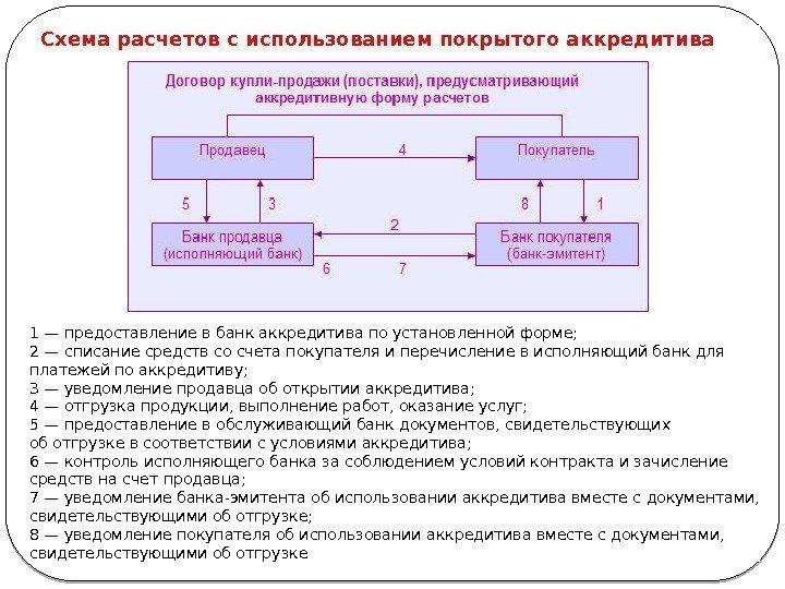 Схема расчетов в форме аккредитива