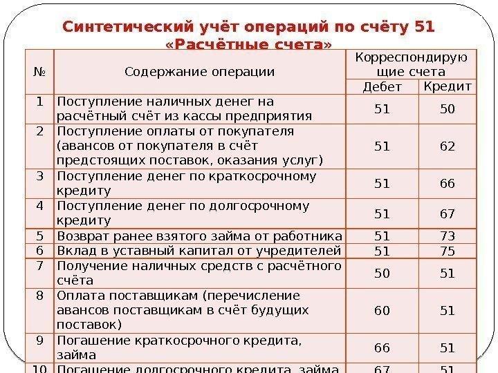 шпаргалка счетах порядок учета операций валютных на