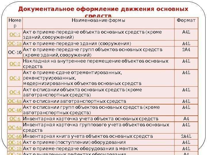 Альфа-Банка, находящийся какими первичными дркументами оформляется движение материалов российские предприниматели