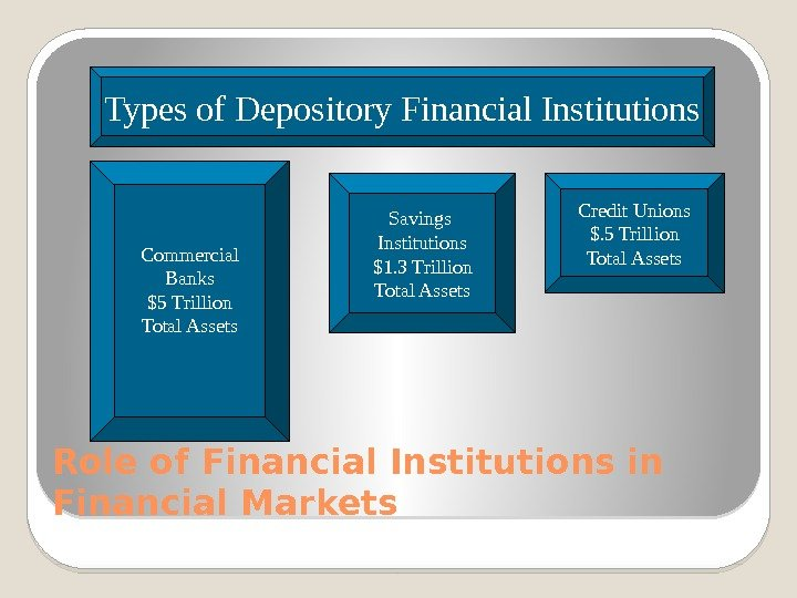 Role of Financial Institutions in Financial Markets Types of Depository Financial Institutions Commercial Banks