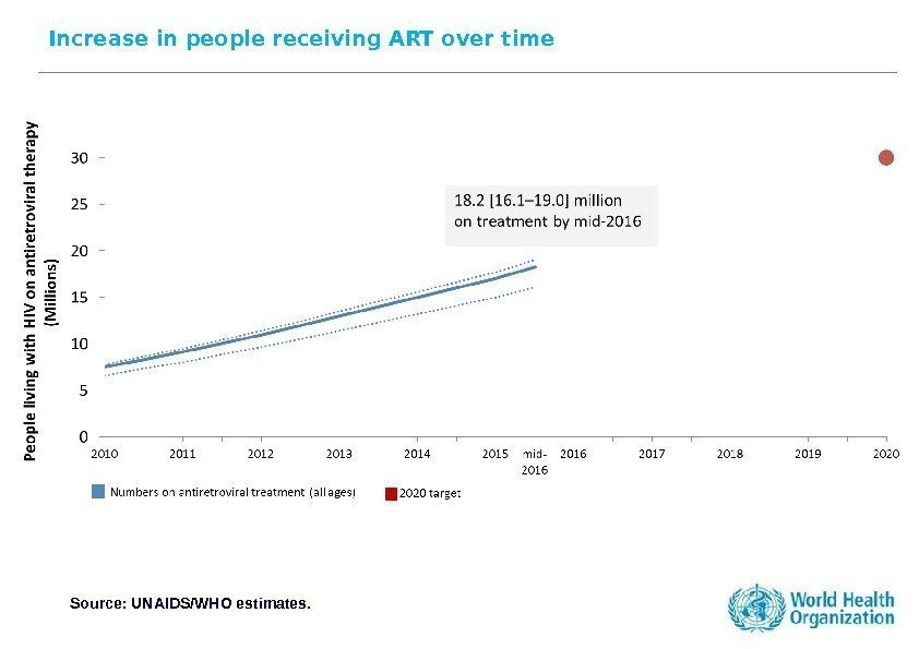Increase in people receiving ART over time Source: UNAIDS/WHO estimates.