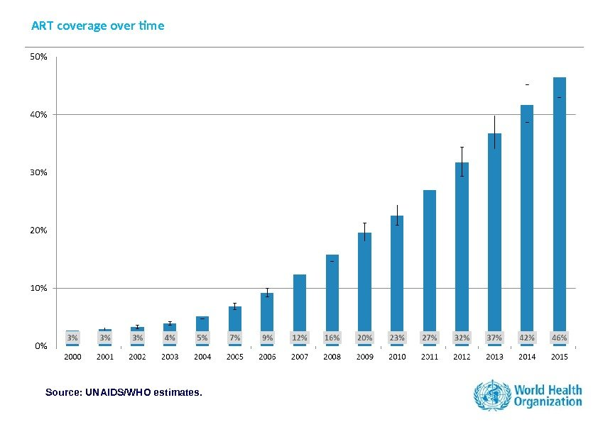 ART coverage over time Source: UNAIDS/WHO estimates.