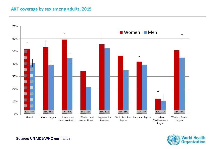 ART coverage by sex among adults, 2015 Source: UNAIDS/WHO estimates.