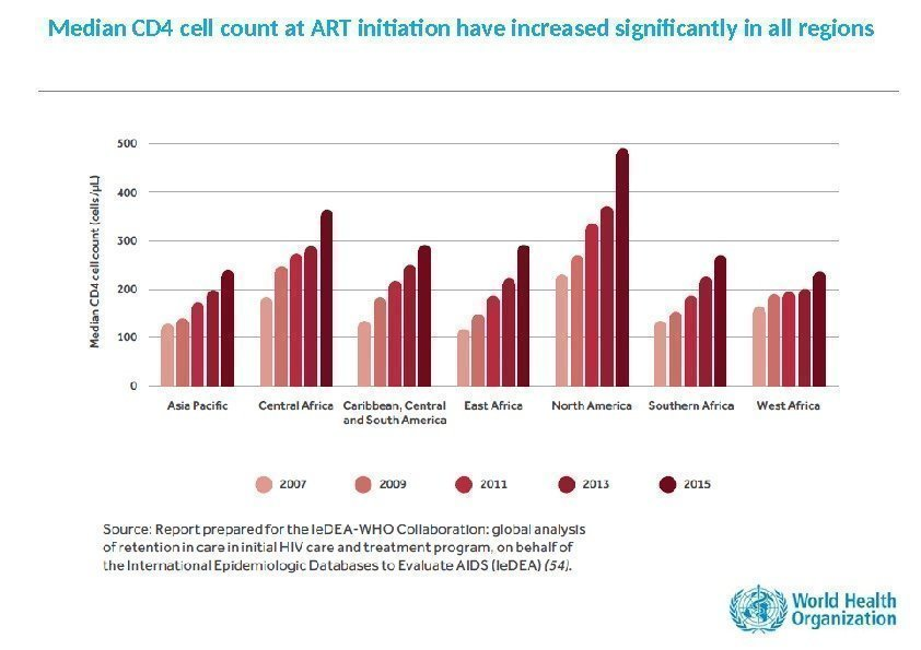 Median CD 4 cell count at ART initiation have increased significantly in all regions