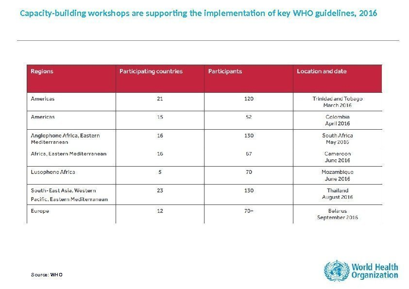 Capacity-building workshops are supporting the implementation of key WHO guidelines, 2016 Source: WHO