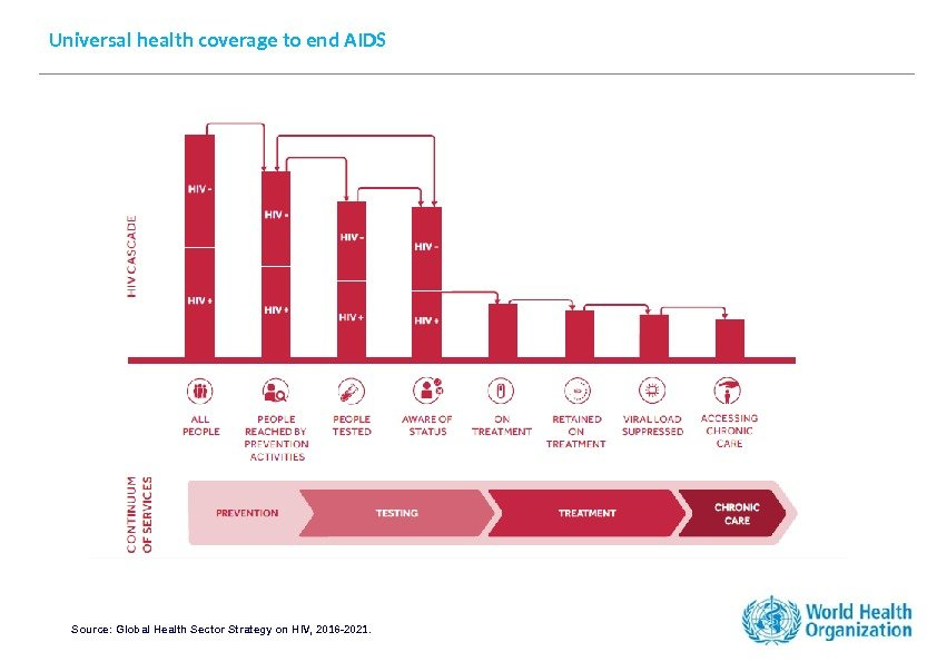Universal health coverage to end AIDS Source: Global Health Sector Strategy on HIV, 2016
