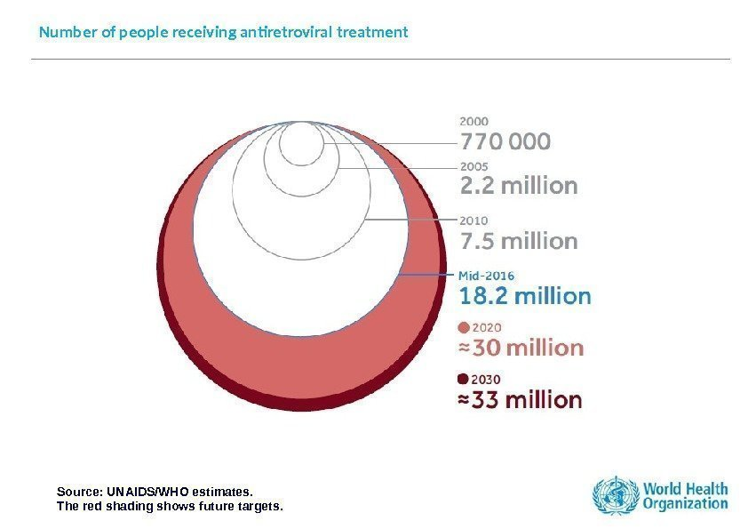 Number of people receiving antiretroviral treatment Source: UNAIDS/WHO estimates. The red shading shows future