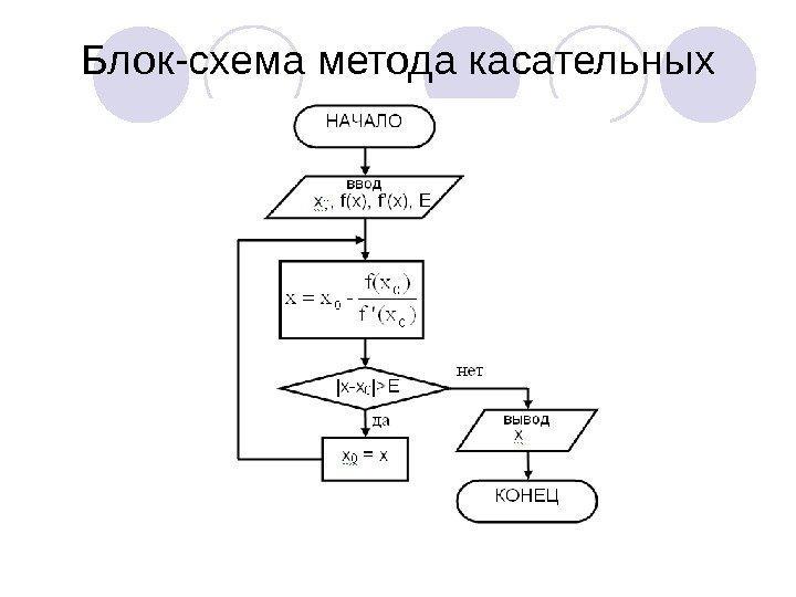 Численные схемы решения