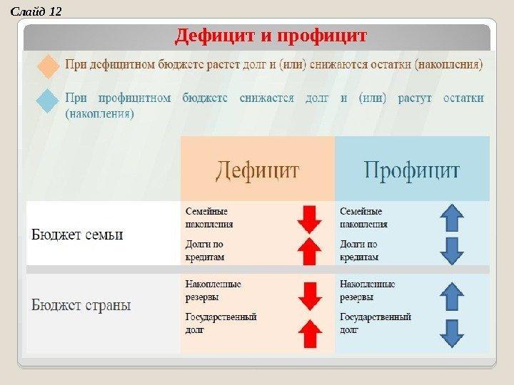 Заполните таблицу профиуит бюджета дефицит бюджета