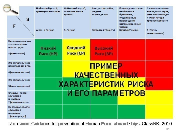 Источник:  Guidance for prevention of Human Error aboard ships, Class. NK, 2010 36