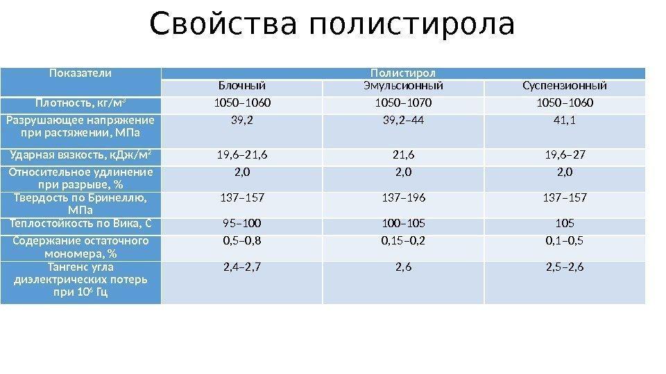 вес пенополистирола кг м3