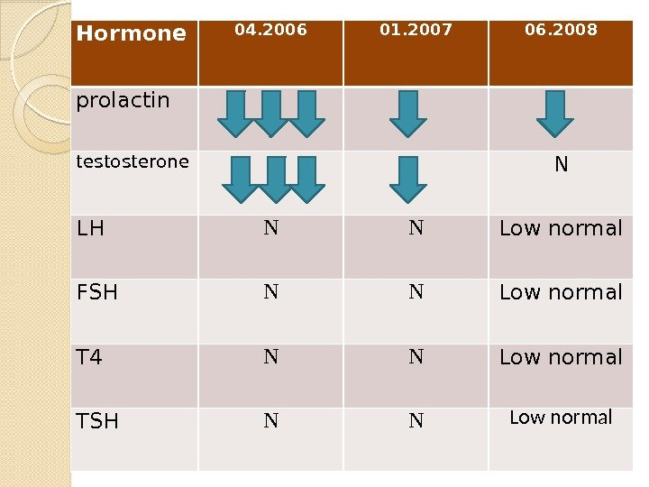 Hormone 04. 2006 01. 2007 06. 2008 prolactin testosterone N LH N N Low