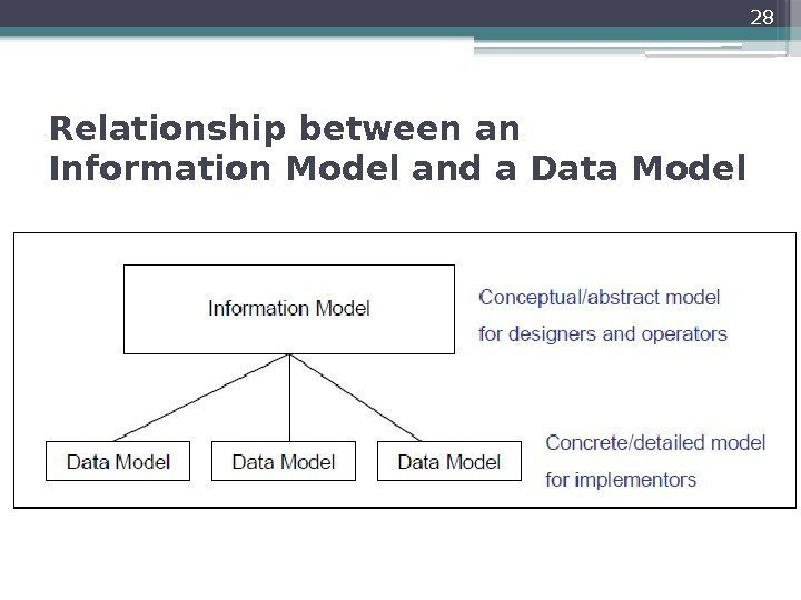 Relationship between an Information Model and a Data Model 28