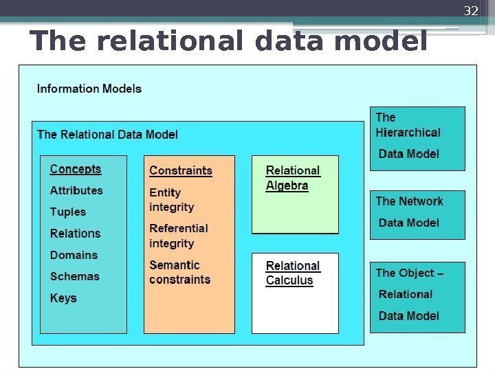 The relational data model 32