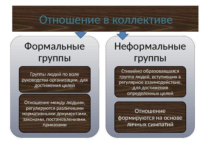 Отношения между формальными и неформальными группами