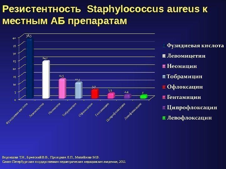 Ciprofloxacin stafilococ auriu