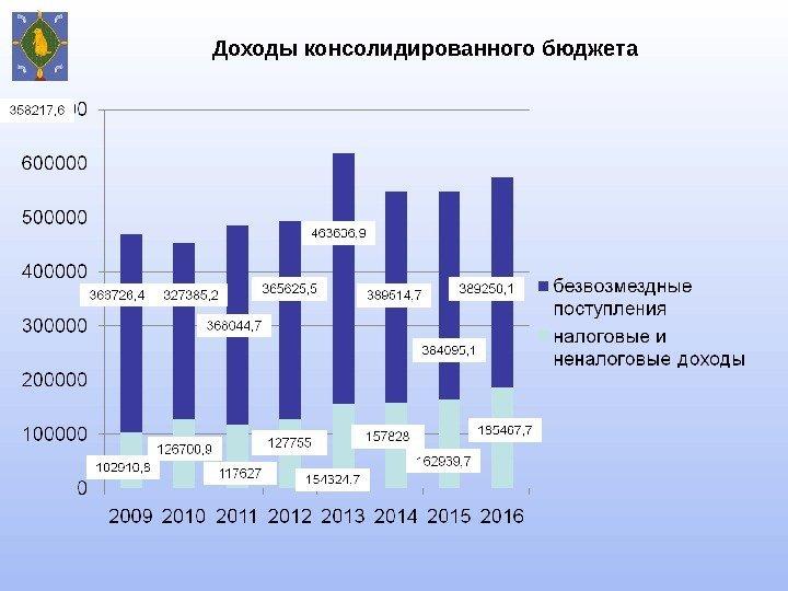 Основное направление применения енвд для государственного бюджета и налоговых структур