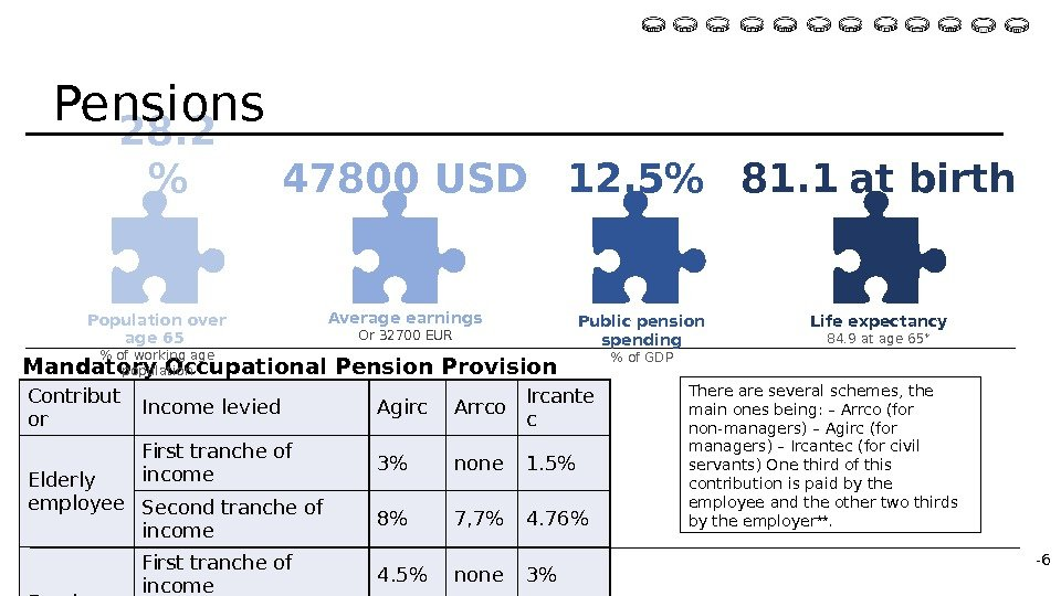 * http: //www. oecd. org/france/47272404. pdf ** https: //en. wikipedia. org/wiki/Pensions_in_France  Contribut or