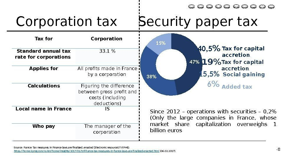 Tax for Corporation Standard annual tax rate for corporations 33. 1  Applies for