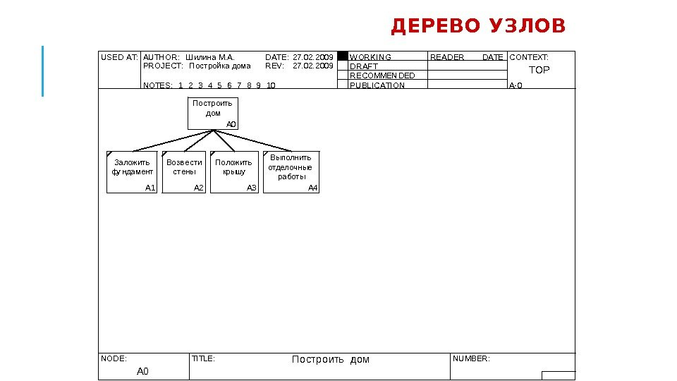 ДЕРЕВО УЗЛОВ USED AT: AU TH OR :  Ш илина М. А. DATE: