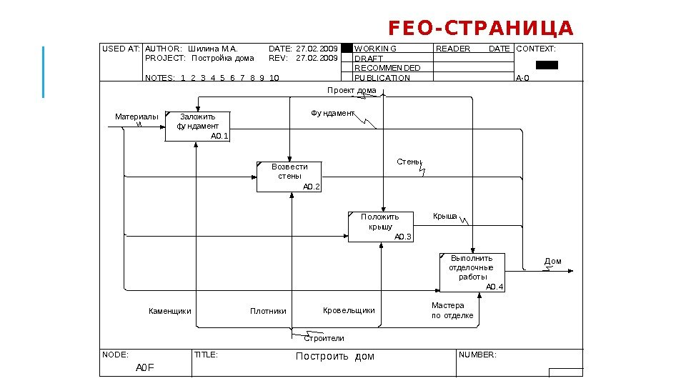 FEO -СТРАНИЦА USED AT: AU TH OR :  Ш илина М. А. DATE: