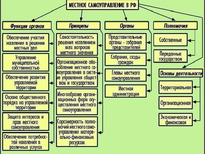 Принципах деятельности органов прокуратуры 1 часть диплома