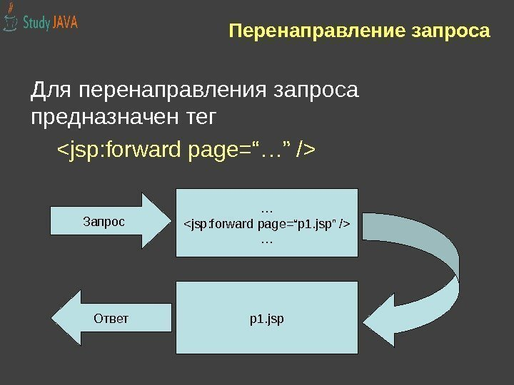 "Перенаправление запроса Для перенаправления запроса предназначен тег jsp: forward page=""…"" / … jsp: forward"