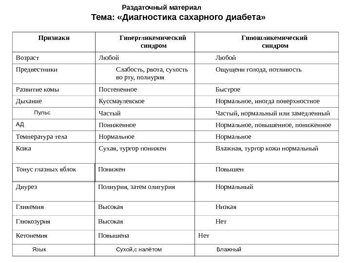 Реферат лабораторная диагностика сахарного диабета