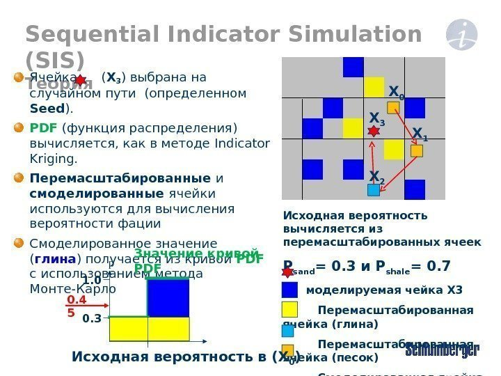 Sequential Indicator Simulation (SIS) Теория Ячейка  ( X 3 ) выбрана на случайном