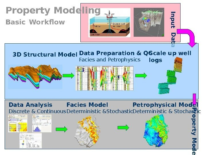 Property Modeling Basic  Workflow. In p u t D a ta Facies Model