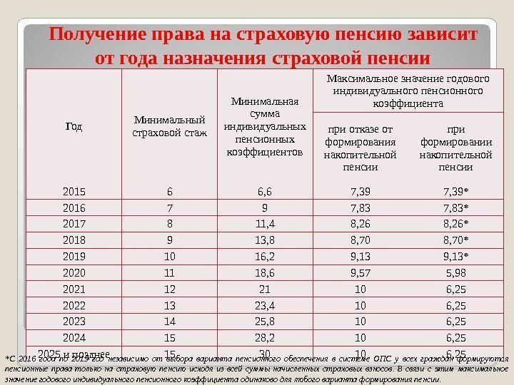 Таблица начисления пенсии казахстан