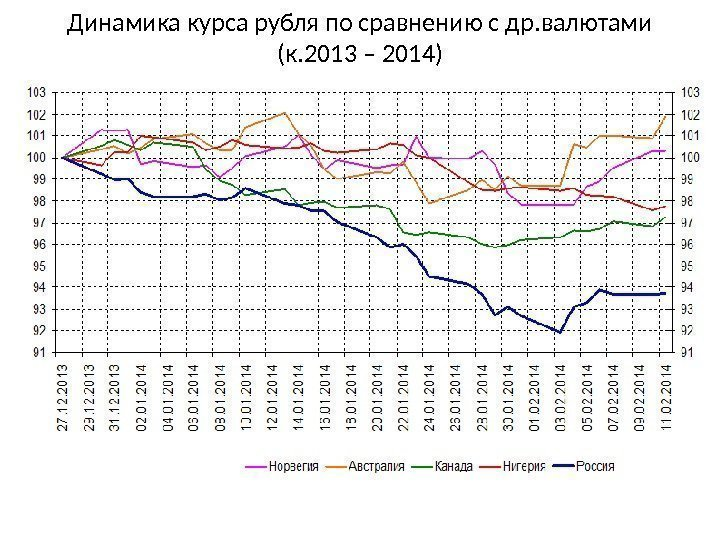 Курс шекеля к рублю график