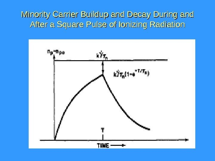 Minority Carrier  Buildup and  Decay During  andand After a Square Pulse