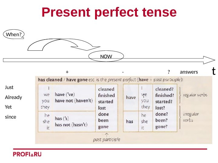 t. Present perfect tense Just Already Yet since + -   ?