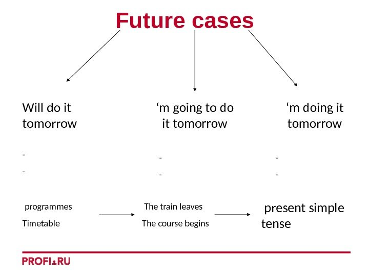 Future cases Will do it tomorrow ' m going to do it tomorrow '