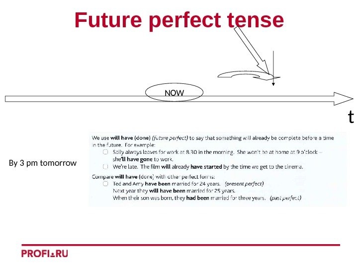 t. Future perfect tense By 3 pm tomorrow NOW
