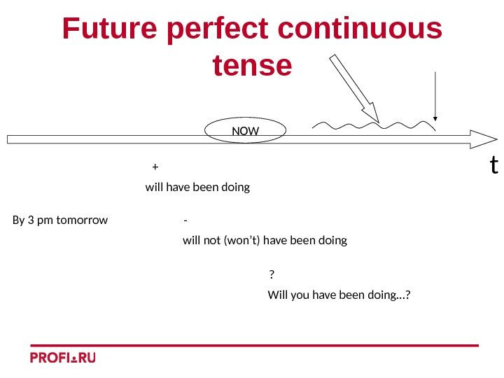 t. Future perfect continuous tense By 3 pm tomorrow + -   ?