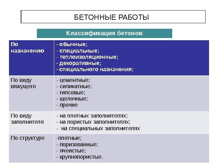 классификация бетонов по назначению