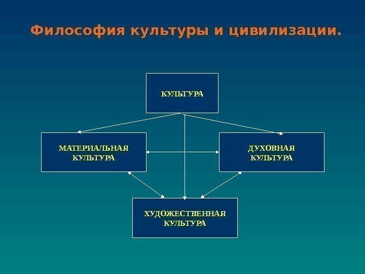 Избранное: Общая место философии в системе духовной культуры телефоны, часы