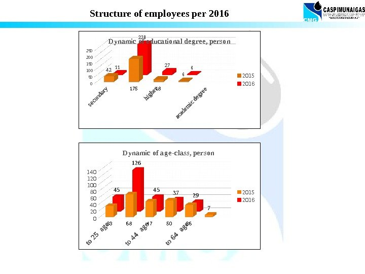 Structure of employees per 2016 050100 150200 250 4 2 175 18 611 238