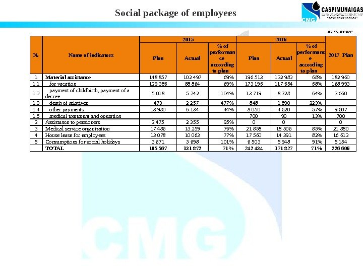 Social package of employees № Name of indicators 2015 2016 2017 Plan Actual
