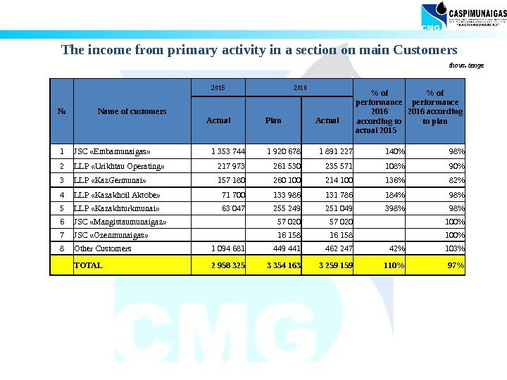 The income from primary activity in a section on main Customers № Name of