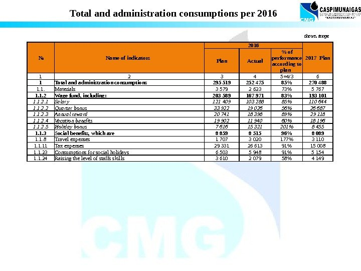 Total and administration consumptions per 2016 № Name of indicators  2016 2017 Plan