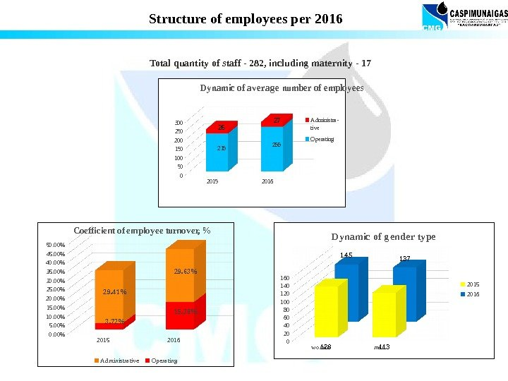 Structure of employees per 2016 Total quantity of staff - 282, including maternity -