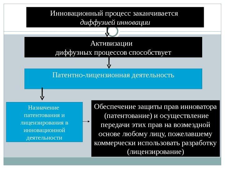 Диссертация, - 480 руб, доставка 1-3 часа, с 10-19 (московское время), кроме воскресенья