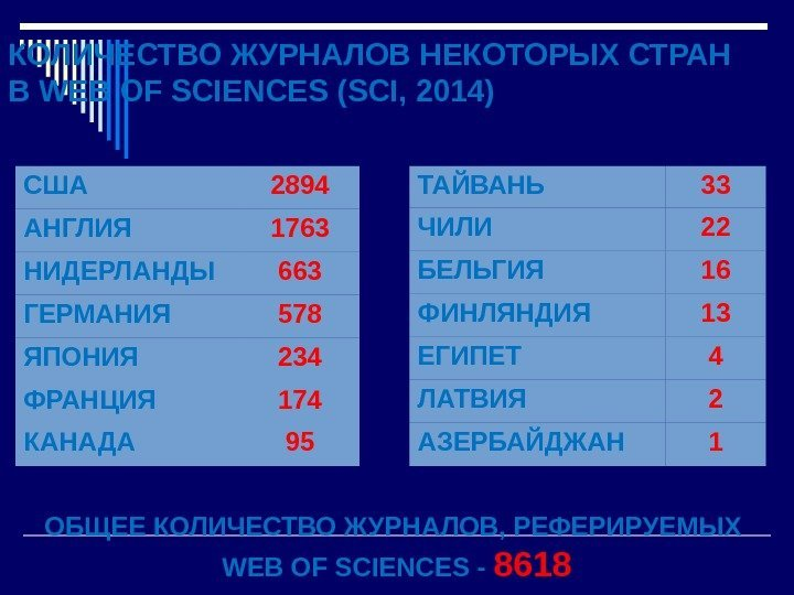 КОЛИЧЕСТВО ЖУРНАЛОВ НЕКОТОРЫХ СТРАН В WEB OF SCIENCES (SCI, 2014) США 2894 АНГЛИЯ 1763